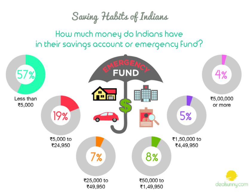 Indian saving habits