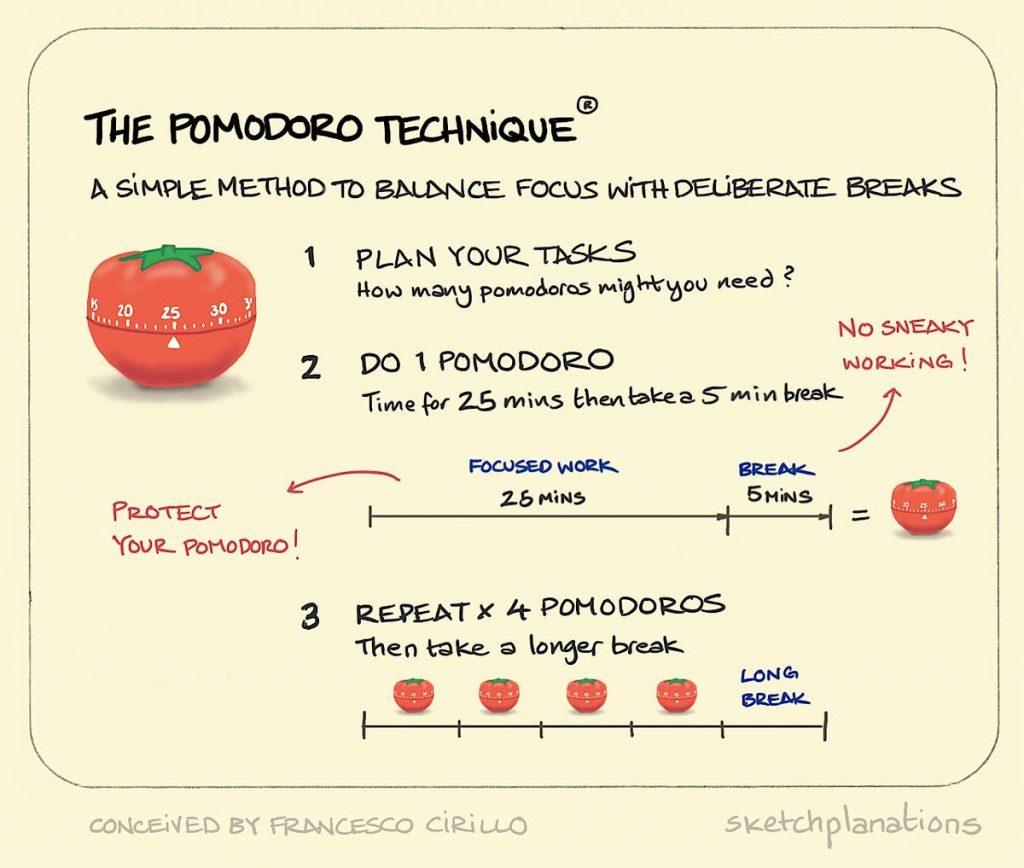 The+Pomodoro+technique