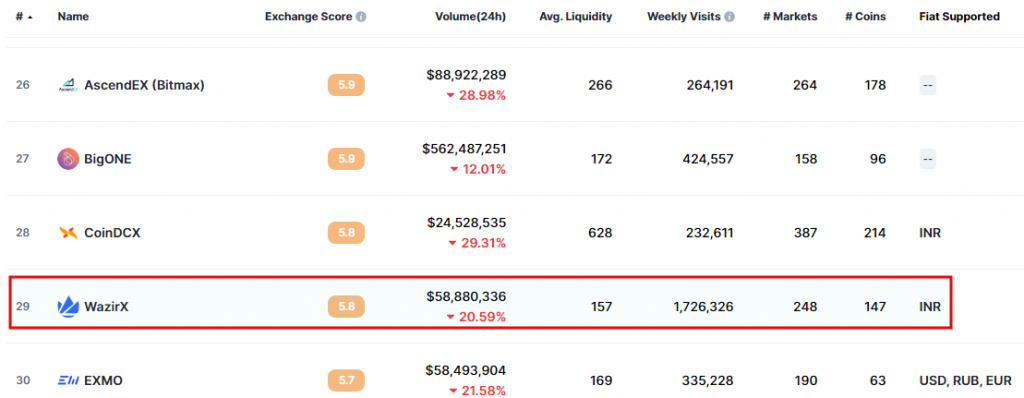 WazirX ranking on Coinmarketcap