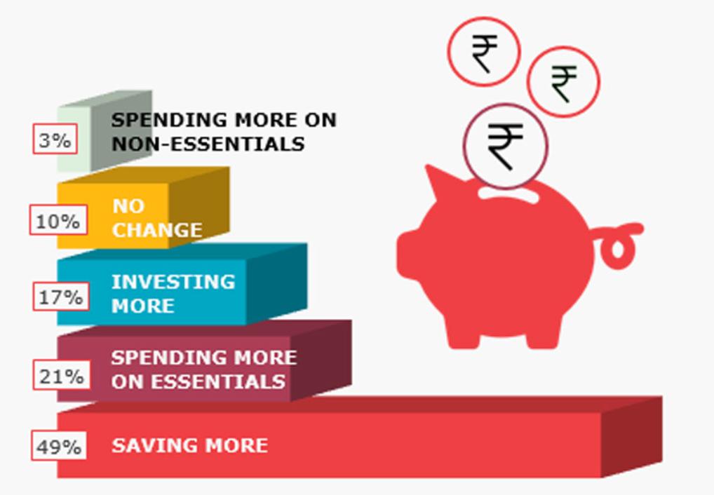 Indians saving habit 2021 survey by intermiles