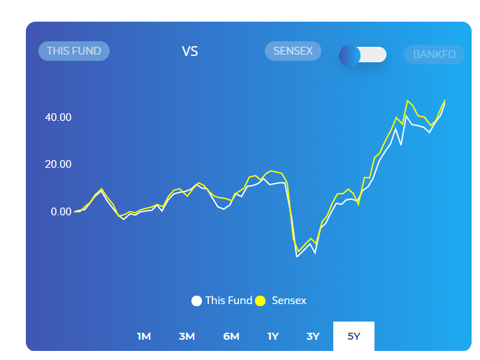 Index fund example