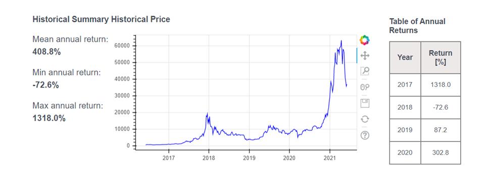 bitcoin 4 year return